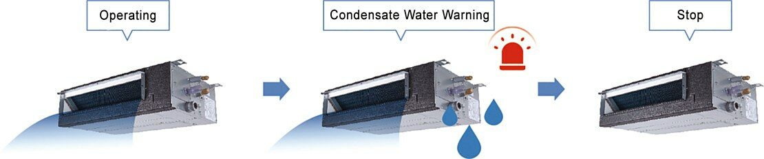 Condensate Water Leakage Protection