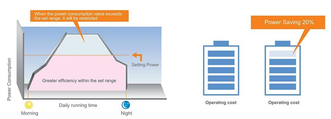 Demand Control Technology