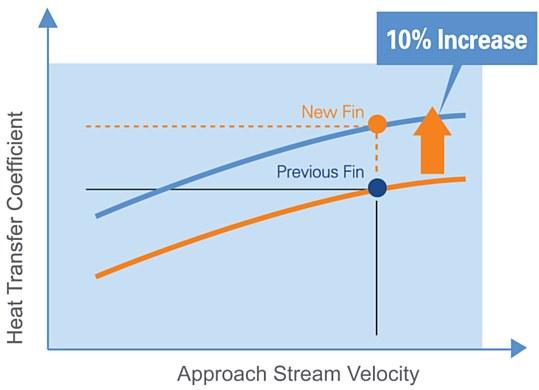 Improvement of Heat Transfer