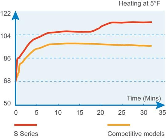 Rapid Heating Chart
