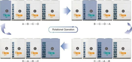 Rotational Operation