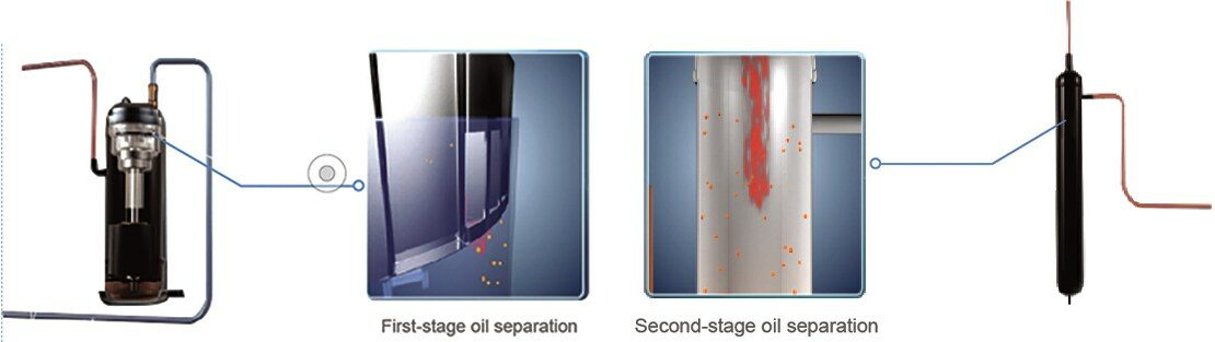Two Stage Oil Separation